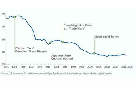 that period and for much of history tariffs have declined