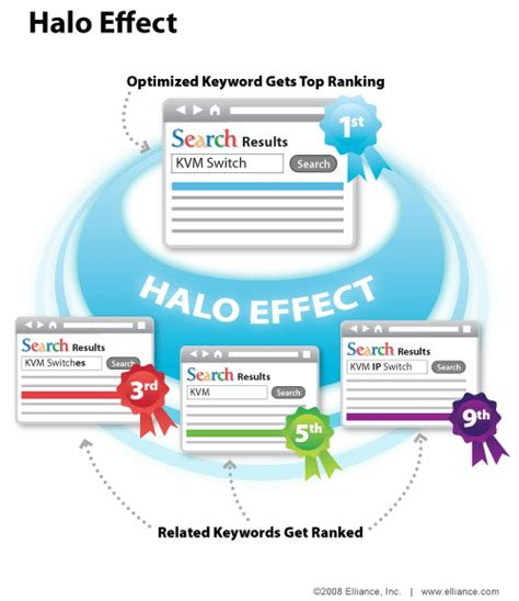 Search Illustrated: The SEO Top Spot Halo Effect - Search